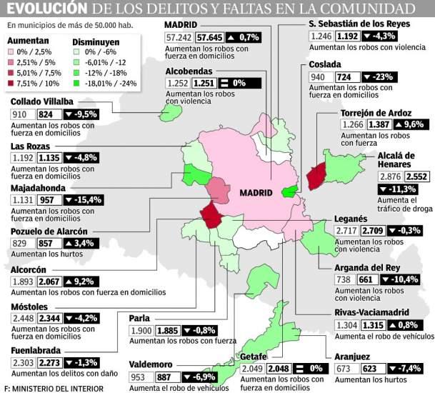 Datos sobre robos Comunidad de Madrid